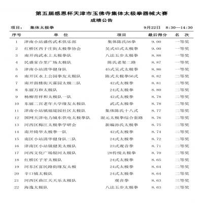 感恩杯2018年天津市第五届集体太极拳械大赛大奖揭幕!